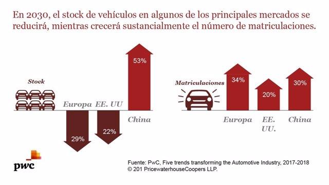 Parque de vehículos en el Mundo en 2030