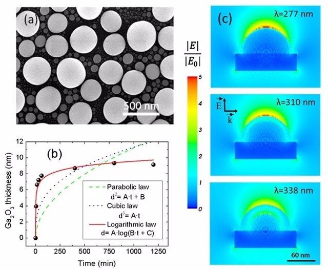 Uam. Nuevos Diseños Con Nanopartículas De Metales Líquidos Para Biosensores Plas