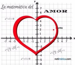 San Valentín: ¿hay una fórmula matemática para el amor