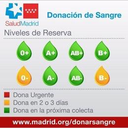 Imagen del nivel de reservas de sangre