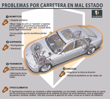 Neumáticos, suspensión, transmisión y dirección, elementos del coche que más sufren por la carretera