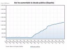 El deute públic tanca el 2017 en l'objectiu del 98,1% del PIB però torna a marcar un rècord històric (EUROPA PRESS)