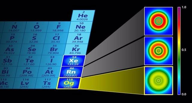 Oganesson, una de las últimas adiciones a la tabla periódica