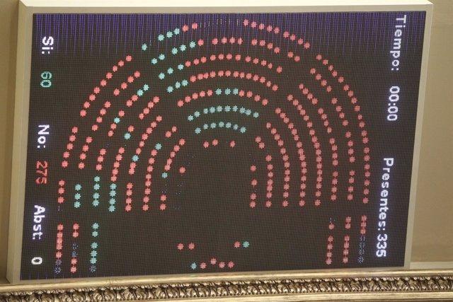 Recurso del marcador de una votación en el Congreso