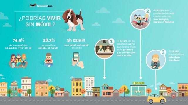 Los españoles, cada vez más adictos al móvil