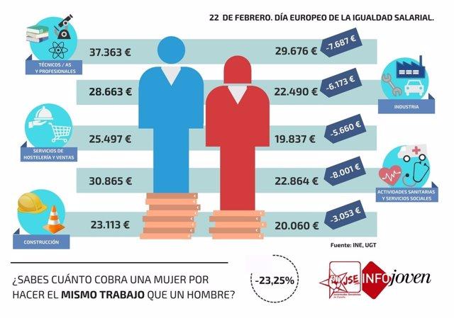 Infografía sobre brecha salarial