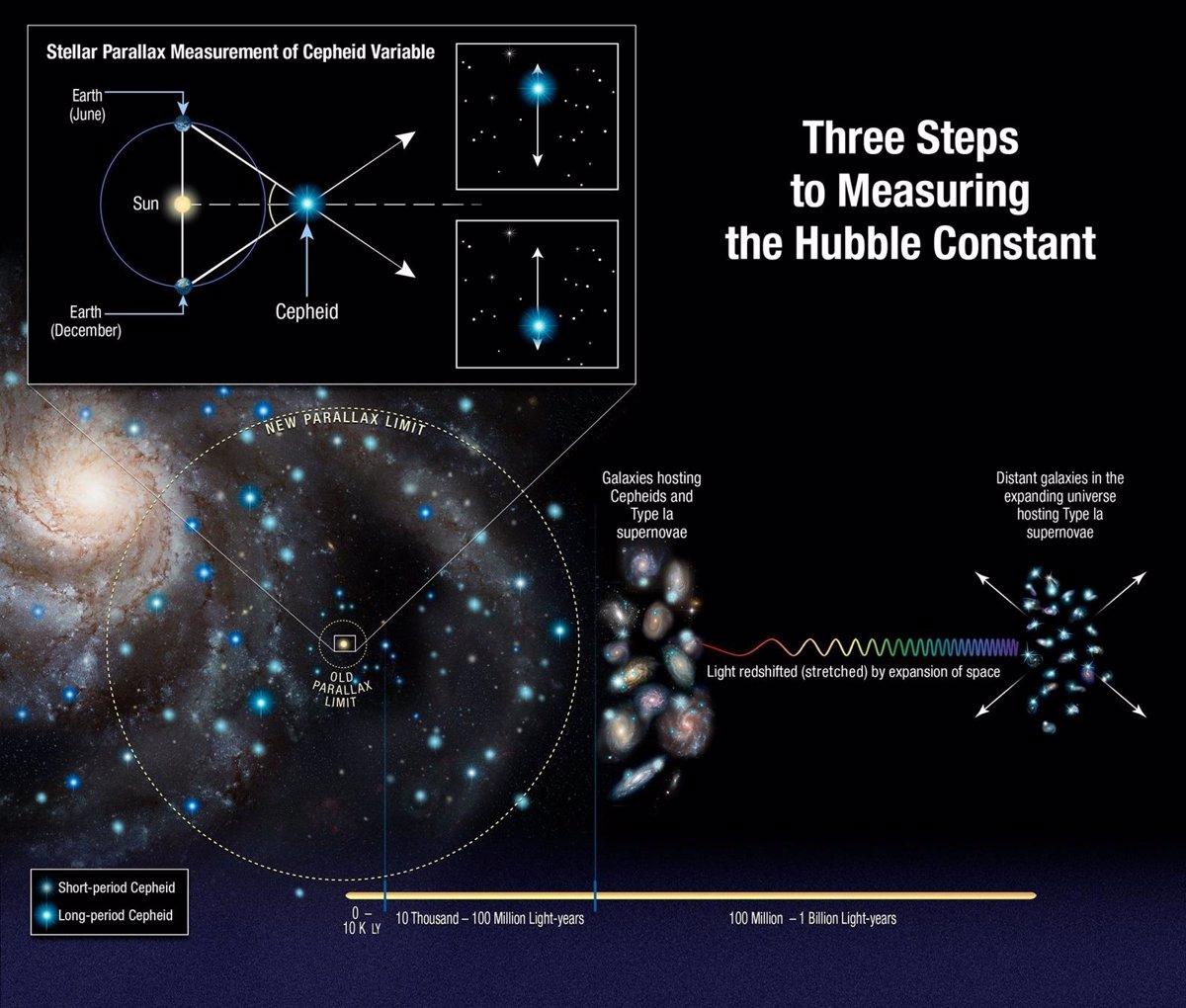 Señales de nueva física al medir con Hubble la expansión del universo