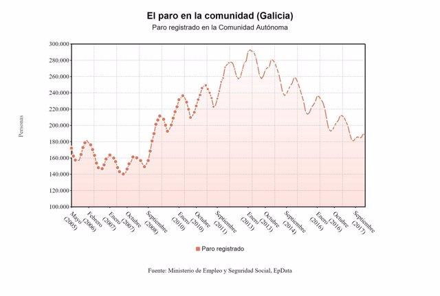 Gráficos Para Paro