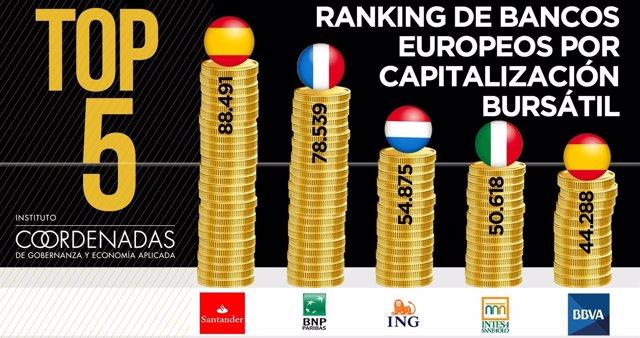 Ranking europeo de bancos por capitalziación bursátil