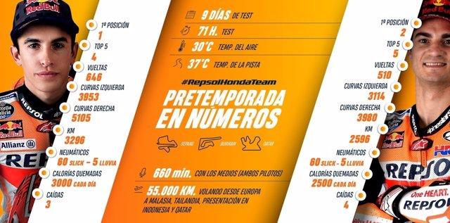 Infografía de la pretemporada del Repsol Honda