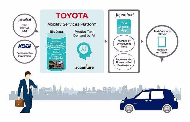 Nuevo servicio para taxis de Toyota
