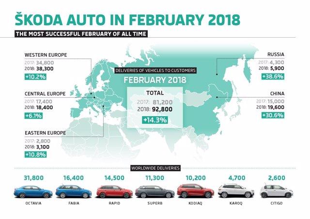 Vendas mundiales de Skoda en febrero de 2018
