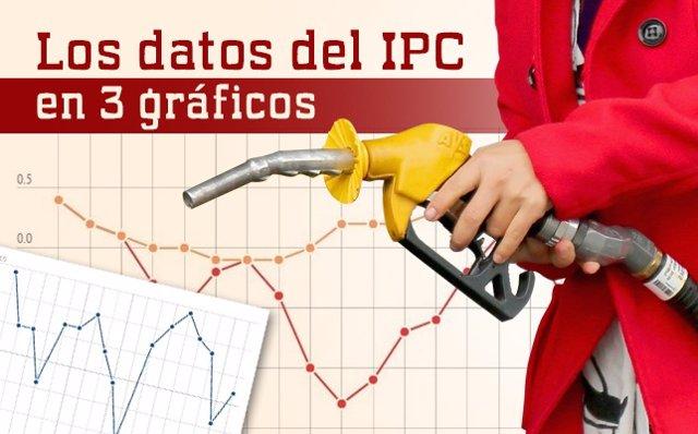 Portada IPC graficos