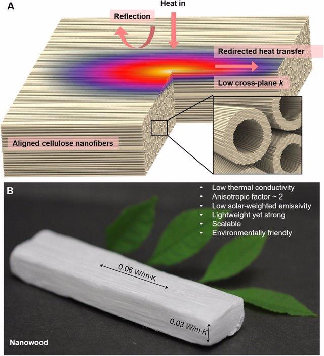 Nuevo material de construcción resistente, aislante y biodegradable