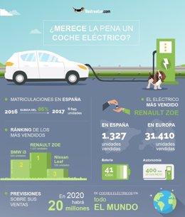 Infografía sobre estudio del coche ecológico de Rastreator