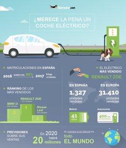 Compradores de vehículos eléctricos