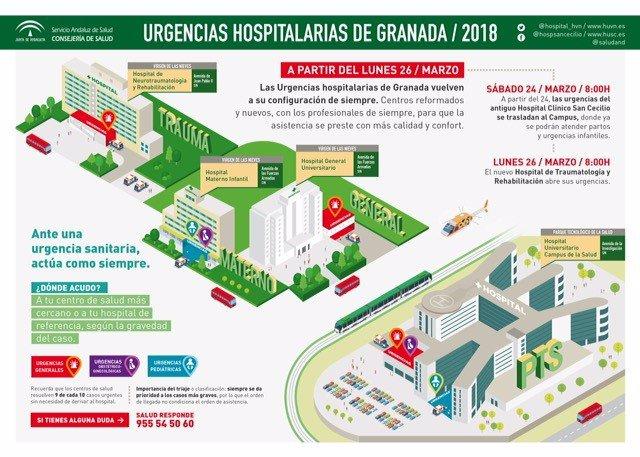 Campaña divulgativa sobre las nuevas Urgencias sanitarias