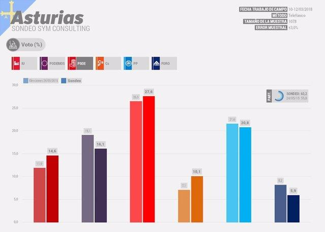 Sondeo electoral Asturias elecciones autonómicas 2019