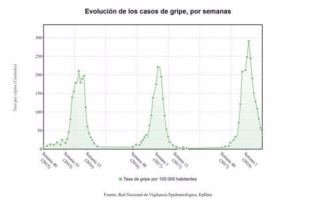 Gráfica sobre la evolución de la tasa de incidencia de la gripe en España