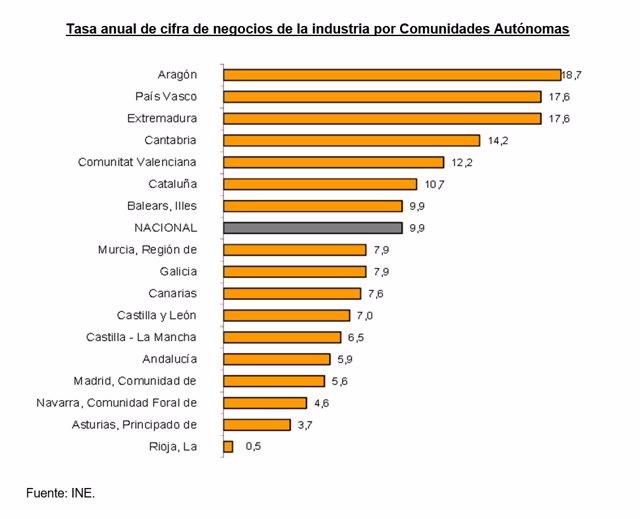Tasa anual de cifra de negocios de la industria por Comunidades autónomas