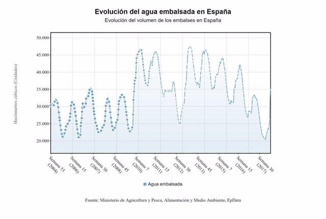 Evolución del agua embalsada en España