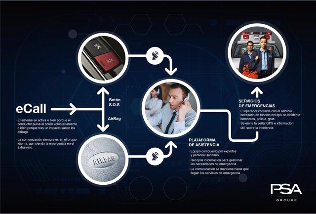 Sistema de llamada de emergencia eCall de PSA