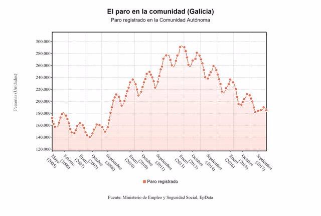 El paro baja en marzo en Galicia