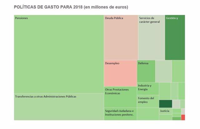Política_gastos_pge_2018