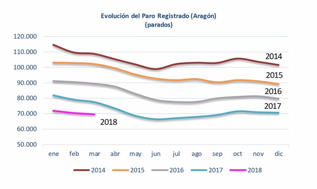 Evolución del paro registrado en Aragón entre 2014 y 2018