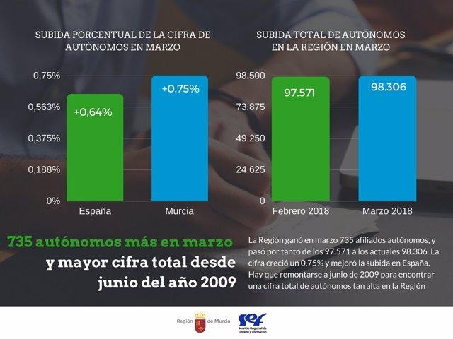 Nota/ La Región Ganó 735 Autónomos En Marzo Y Llega A Su Cifra Total Más Alta De