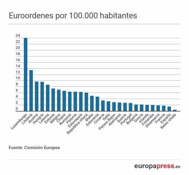 Número de euroordenes por país