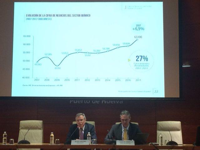 Presentación en Huelva de la Radiografía del Sector Químico español 2018