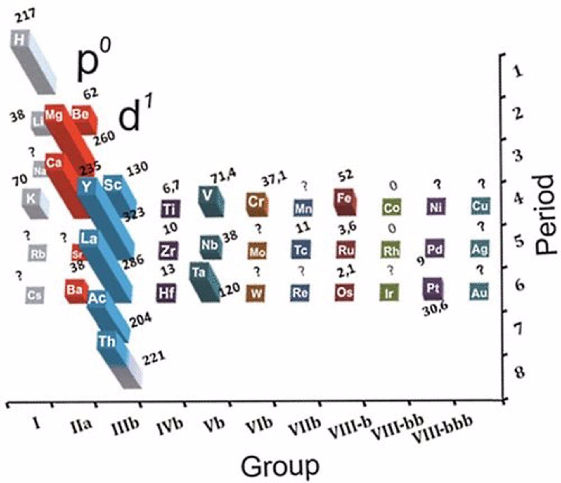 Se comprueba la conexin entre superconductividad y tabla peridica urtaz Image collections