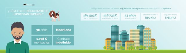 Infografiía Rastreator sobre hipotecas