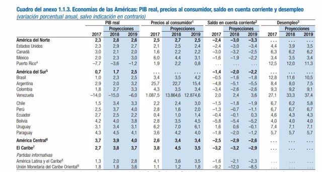 Informe FMI Iberoamérica Abril 2018