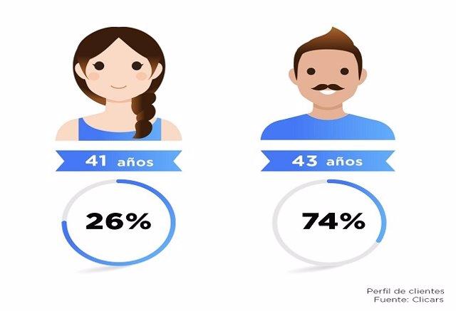 6ed4abbc2 Los hombres gastan de media 4.000 euros más que las mujeres en la compra de  vehículos 'online'