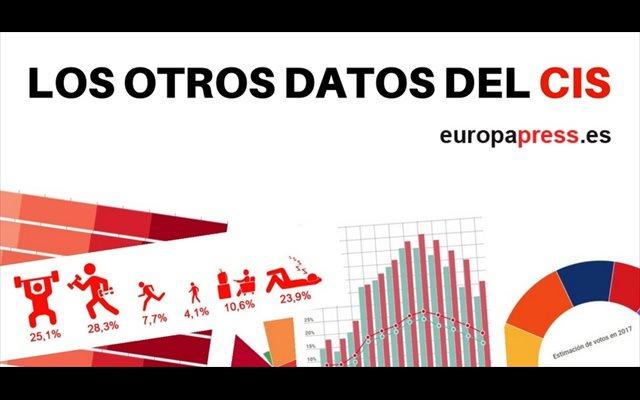 Los datos curiosos del CIS: esto es lo que piensan los españoles sobre la religión, el feminismo, la homeopatía...