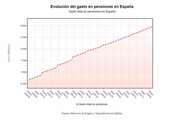 Gasto_total_pensiones_abril_2018