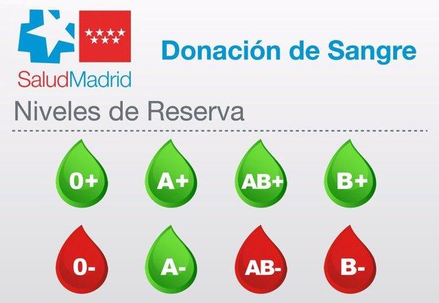 Donación de sangre urgente