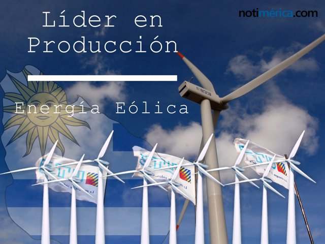 Uruguay, líder iberoamericano en producción de energía eólica