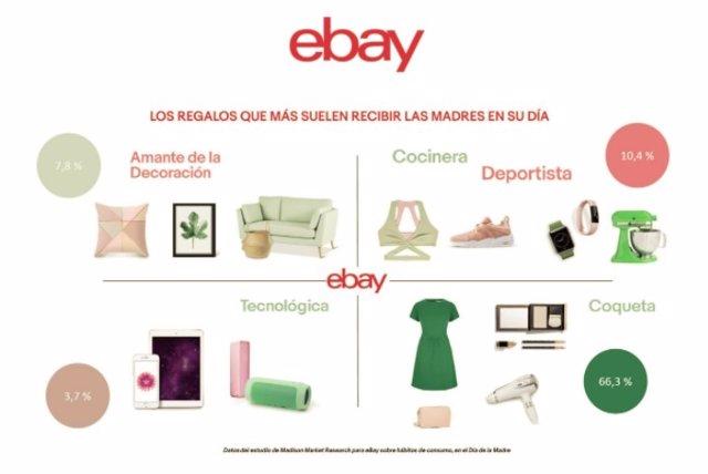 Estudio eBay Día de la Madre
