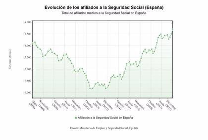 La Seguridad Social gana 176.373 cotizantes en abril, su segundo mayor aumento de la serie