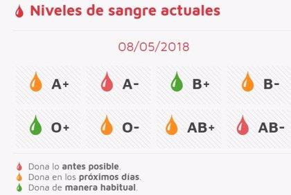"""Llamamiento """"urgente"""" para la donación de sangre de grupo A- y """"lo antes posible"""" del AB-"""