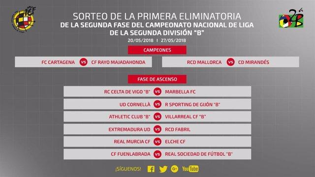 Emparejamientos de ascenso en Segunda División B
