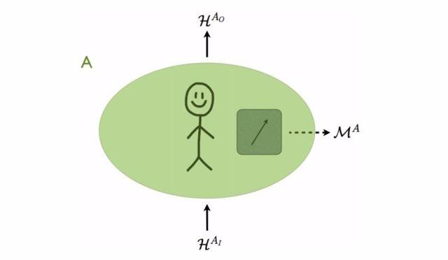 Ilustración de un proceso cuántico