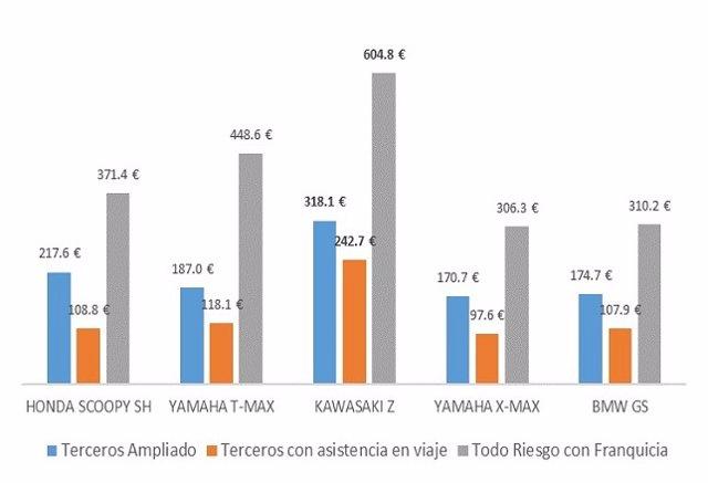 Precio del seguro de las motos más robadas en España en 2017