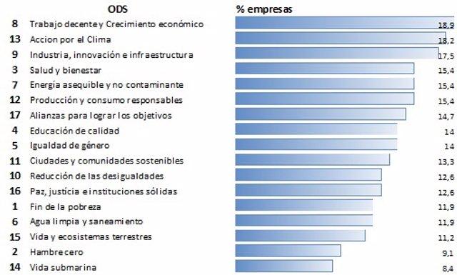Los Objetivos de Desarrollo Sostenible aportan oportunidades de negocio a las em