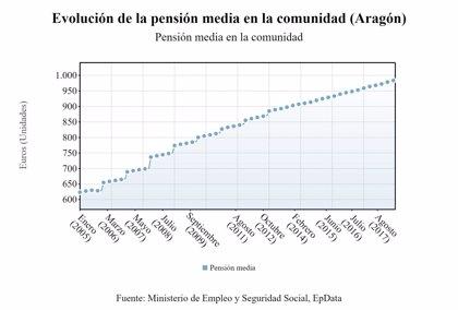 Más de 301.000 aragoneses son pensionistas y cobran una media de 985,72 euros mensuales