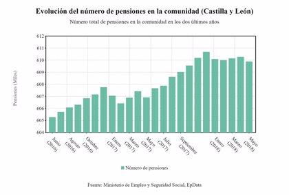 CyL registró 609.890 pensiones en mayo, con una cuantía de 921,95 euros, un 2% más