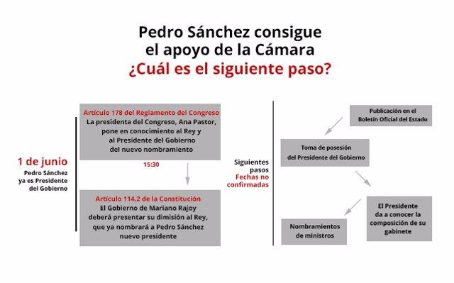 Pedro Sánchez, próximos pasos